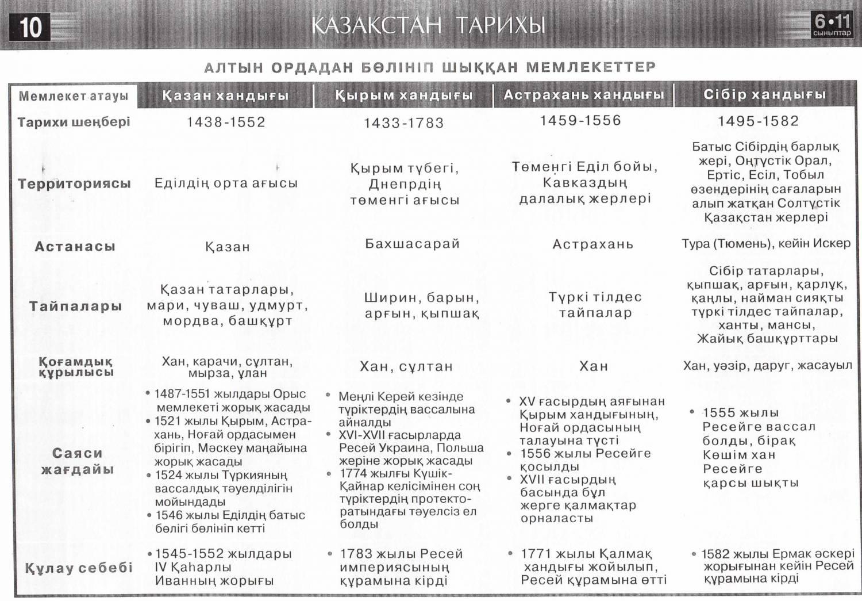 Дидактический материал по истории казахстана